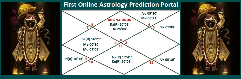 Free Astrology & Horoscope Instant Reading Report | Kundali